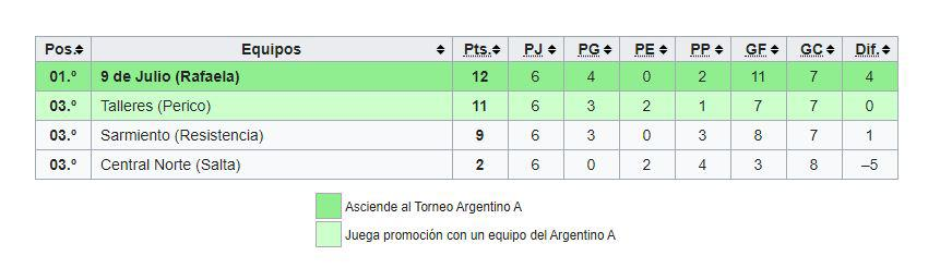 Ronda Final Torneo Argentino B - 9 de Julio 2001 Tabla